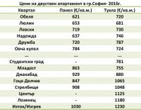 Цени на двустаен апартамент в София