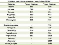 Цени на тристаен апартамент в София
