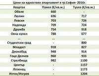 Цени на едностаен апартамент в София